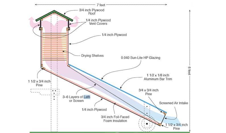 Diagram of Solar Food Dehydrator
